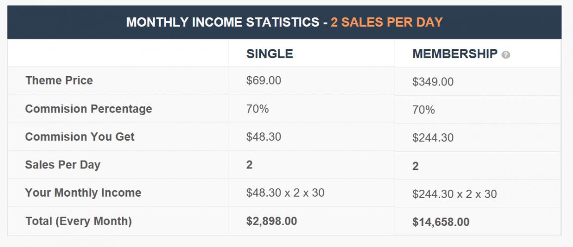 mythemeshop affiliate sales